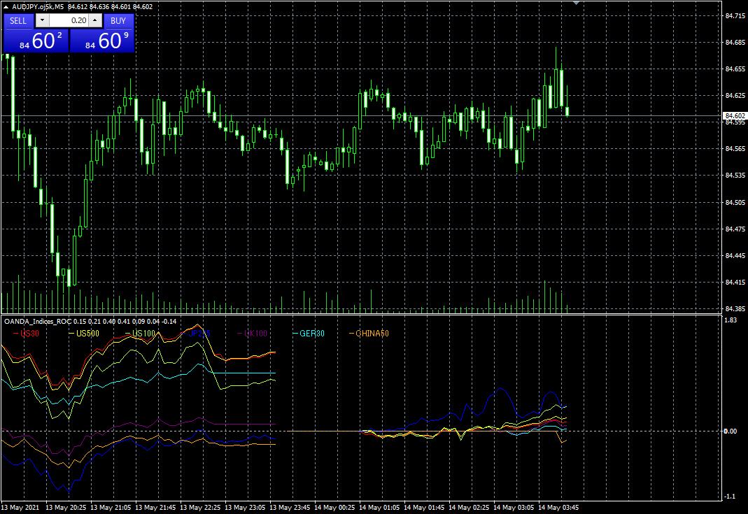 株価指数CFD変化率表示の画像