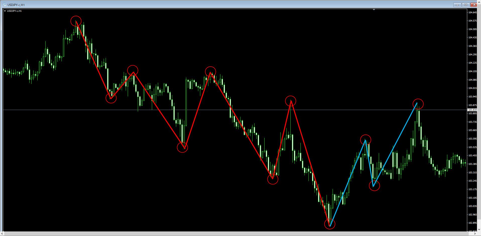 米ドル円(USD/JPY)の1時間足チャート