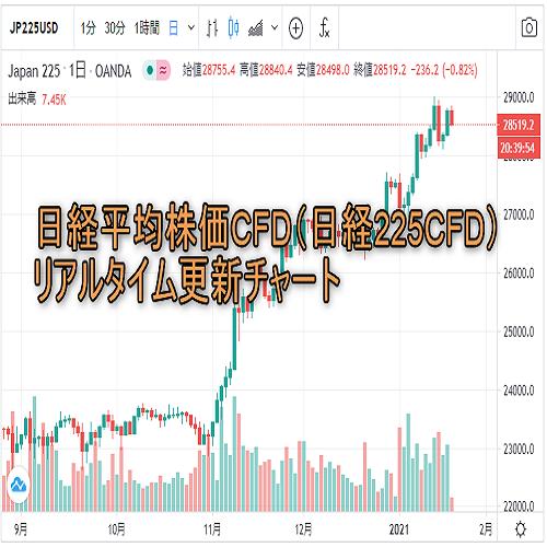 チャート 日経 cfd