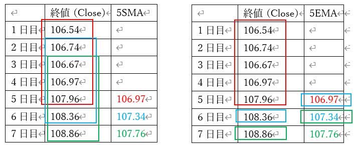 SMAとEMAの計算対象の違い