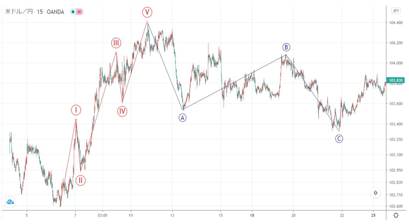 米ドル円(USD/JPY)の日足チャート