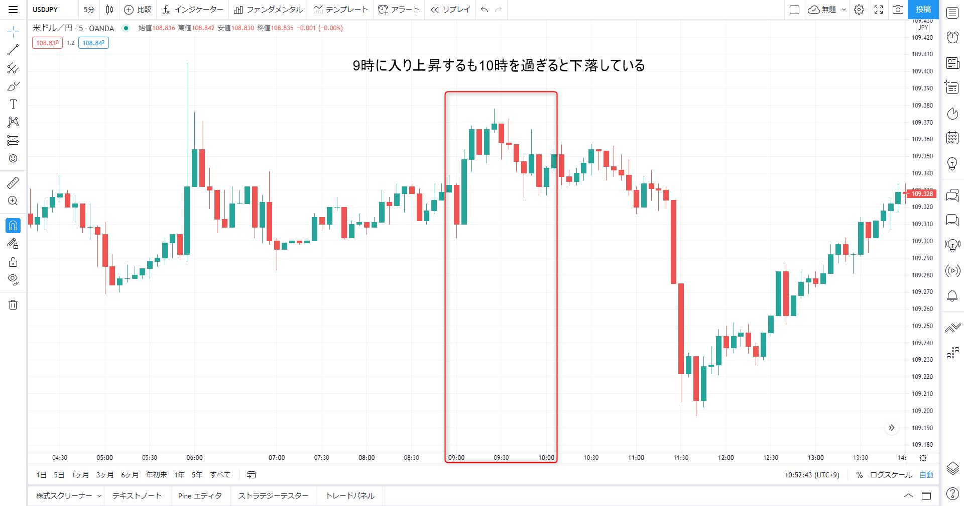 2021年5月5日米ドル円の5分足チャート