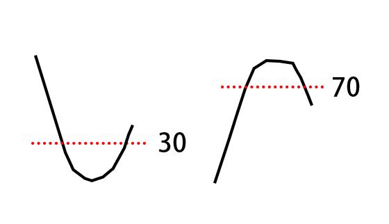 RSIの反転の例