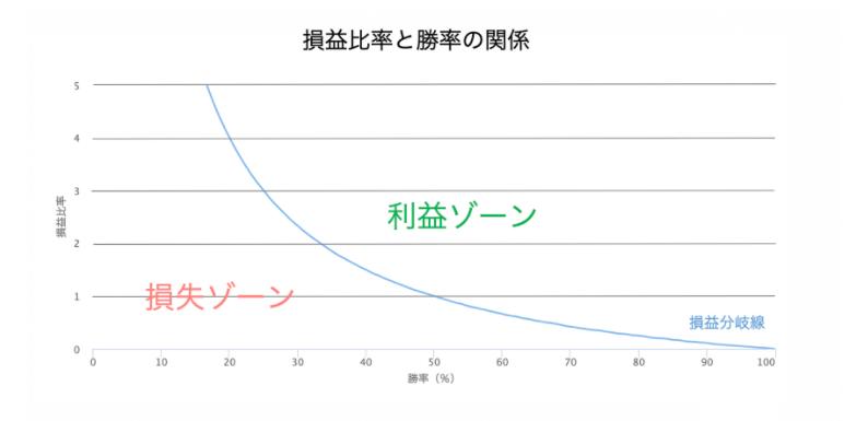 損益比率と勝率の関係