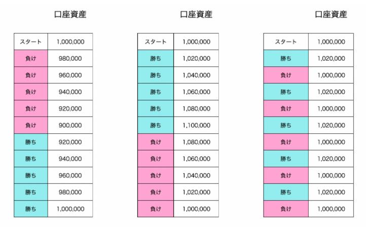 口座残高推移(リスクリワード1・リターン2万円)