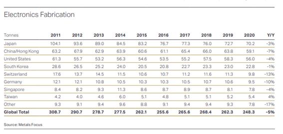 ゴールド電子材需要の推移過去10年