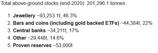 ゴールドの地上存在量:WGCより