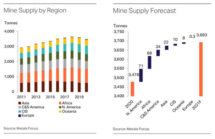 地域別ゴールド鉱山生産高推移・2021年 ゴールド鉱山生産予想