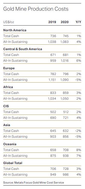 ゴールド鉱山生産コスト
