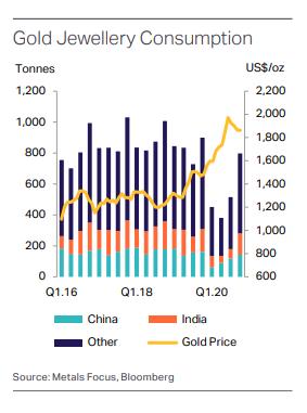 中国インドの宝飾需要の推移