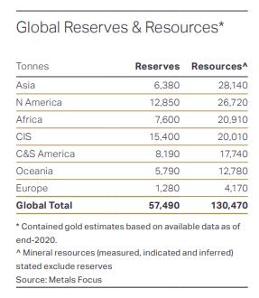 ゴールド埋蔵量と資源量