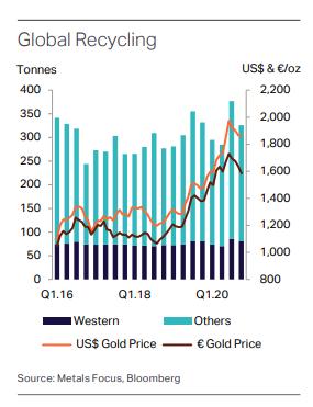 世界のゴールドリサイクル量推移:四半期ベース