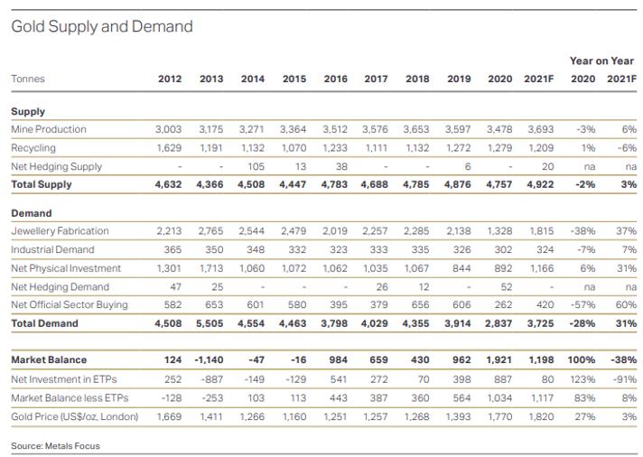 ゴールドの需給表過去10年の流れ