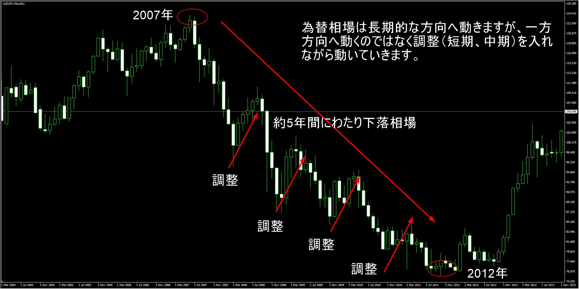 米ドル円月足チャート
